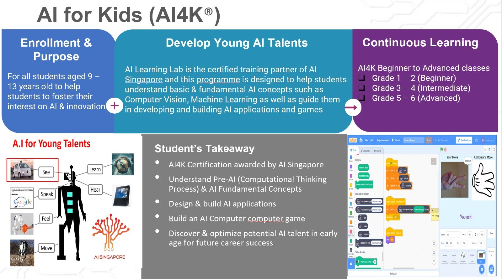 Learning materials for AI for Kids (Beginner edition)
